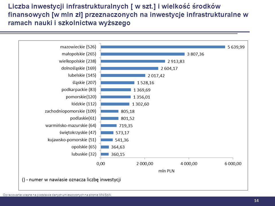 Liczba inwestycji infrastrukturalnych [ w szt